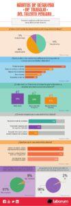 Hábitos de búsqueda de trabajo del talento peruano [INFOGRAFÍA]